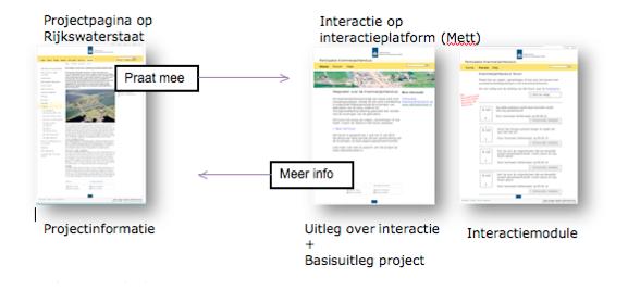 e-Participatie toolkit Rijkswaterstaat